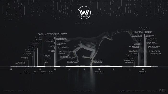 Timeline de Westworld.jpg