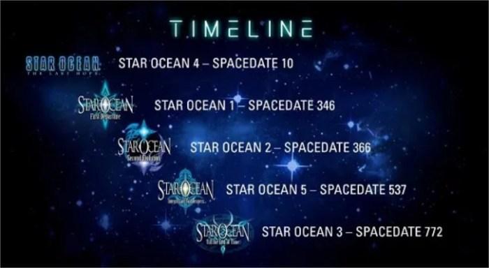Star Ocean Timeline