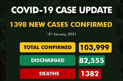 NCDC confirms 1,398 new Covid-19 cases, total rises to 103,999