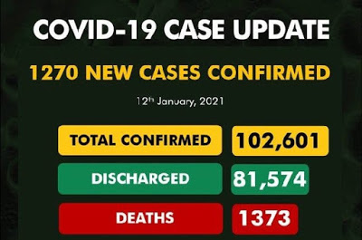Nigeria records 1,270 new cases of Covid-19, total now 102,601