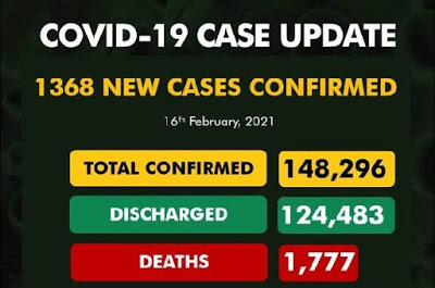 Nigeria records 1,368 new Covid-19 cases, total now 148,296