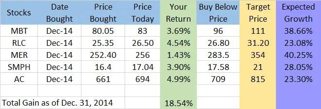 stocks report 2014