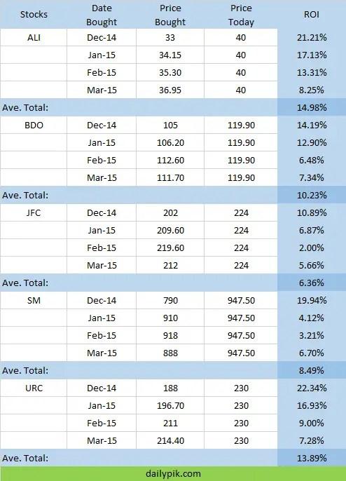 stock market report earnings 2015