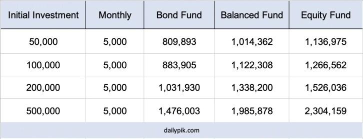 make 1 million investing 5k monthly