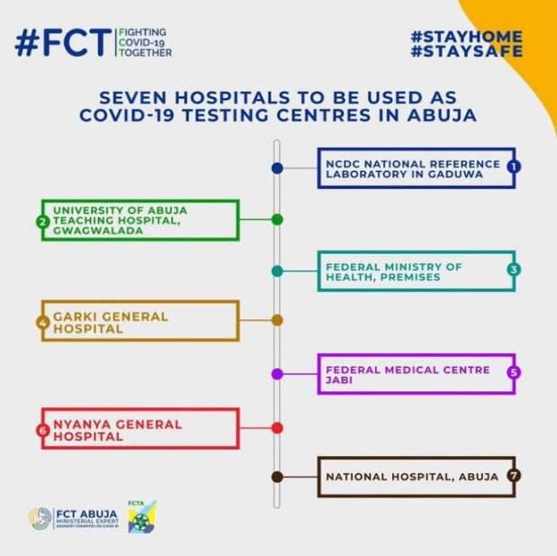 unnamed - FCTA releases checklist of seven COVID-19 testing centres in Abuja