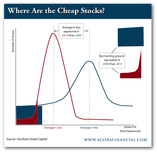 Cheap vs. Expensive Stocks, 2000 and 2014