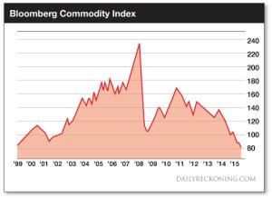 BloombergCommodityIndex
