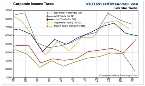 Corporate Income Taxes Fed Tightening
