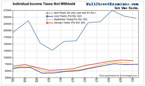 Individual Income Taxes Not Withheld Fed Tightening