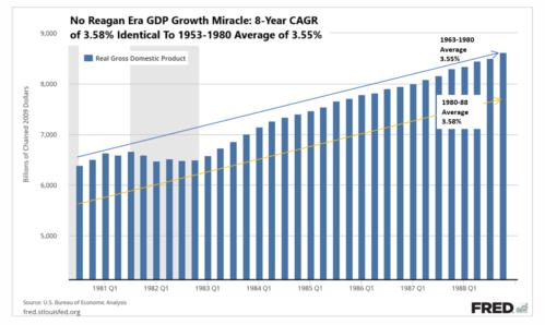 No Reagan Era GDP Growth Miracle