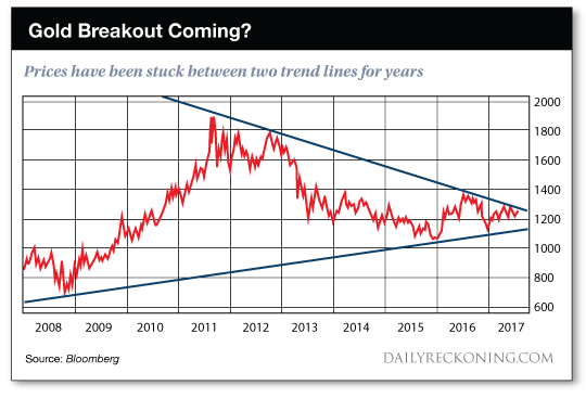 Gold Breakout Chart