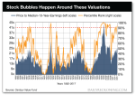Stock Bubbles Happen Around These Valuations