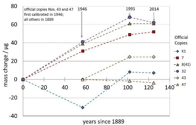 Dérive de la masse de certains kilogrammes de référence dans le temps. (Source: BIPM)
