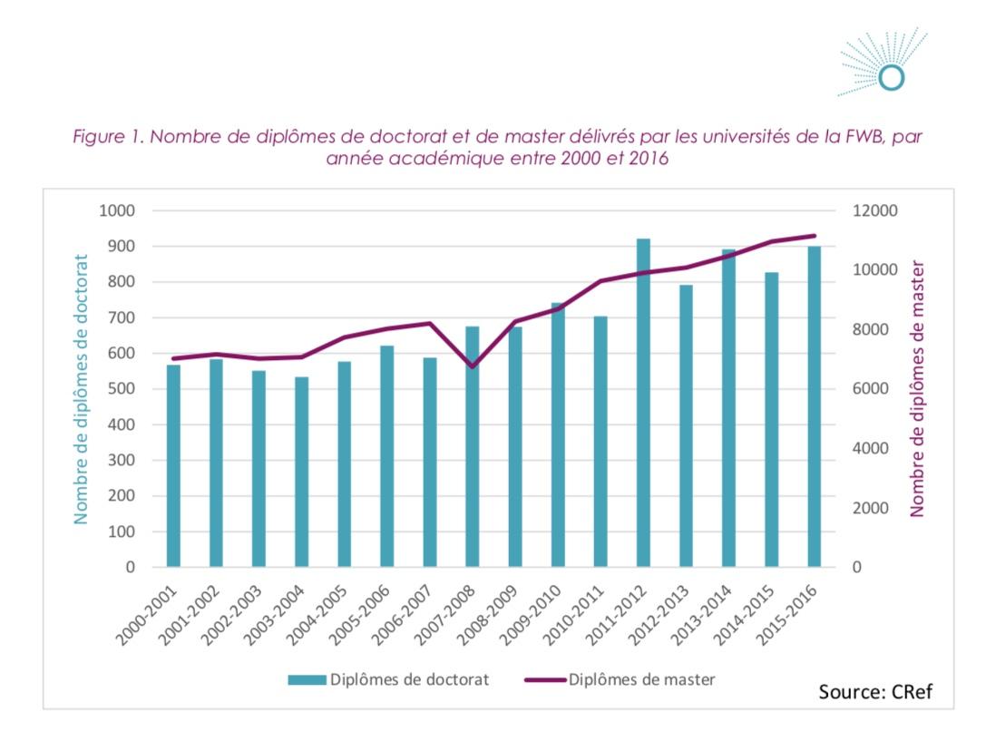 Évolution du nombre de diplômé(e)s en FWB. (Source ORCS)