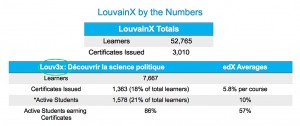 Le cours en ligne qui a débouché, proportionnellement au nombre d'inscrits, sur le plus de certificats de réussite est celui sur la science politique (18%).