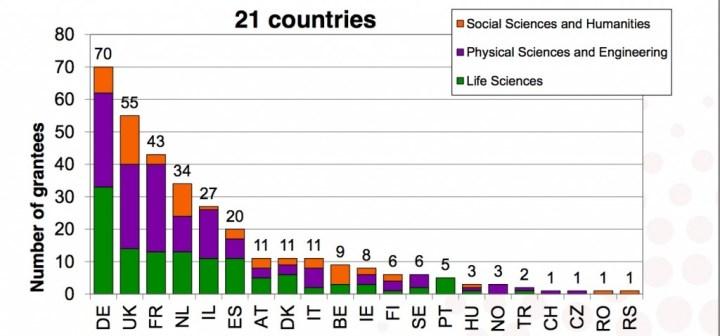 Starting Grants 2014 de l'ERC : répartition par pays.