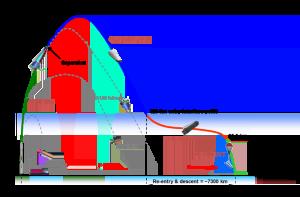 Profil de vol de IXV