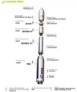Les partenaires industriels du  lanceur Vega (document Arianespace).