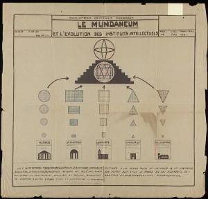 Visualisation de l'information : Paul Otlet et l'évolution des instituts intellectuels © Mundaneum