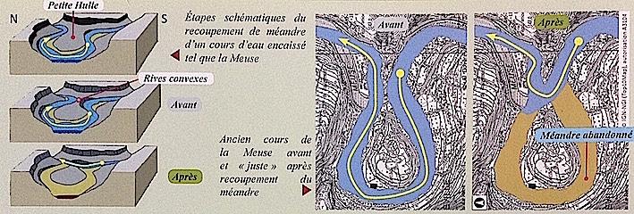 """Extrait du """"Sentier géologique de Profondeville"""". Point de vue de Sibérie, explication sur la formation du méandre abandonné de la Meuse."""