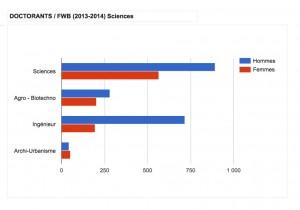 Doctorants en FWB, par genre. Domaine des Sciences. Cliquer pour agrandir