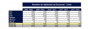 Evolution du nombre de diplômés de doctorat, par université, en FWB. (Cliquer pour agrandir)