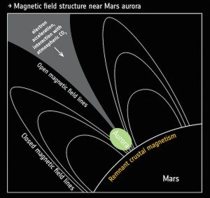 Mars Express: mécanisme des aurores discrètes. © ESA