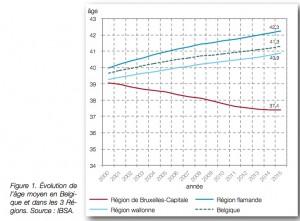 Age moyen en Belgique par Régions