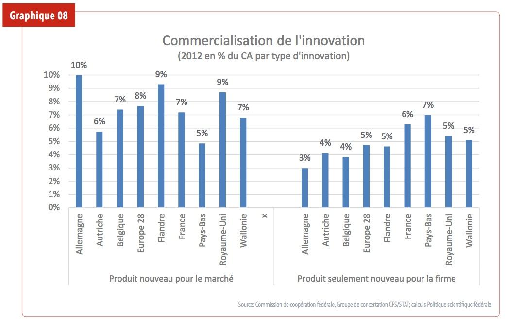 Etat de l'innovation.