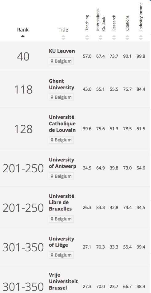 c-ranking-the-performance