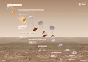 C'est juste après l'éjection du parachute que le contact a été perdu avec Schiaparelli © ESA