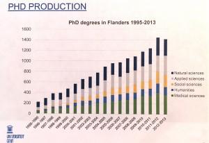 Evolution du nombre de diplômés (doctorat) en Flandre. (Cliquer pour agrandir)