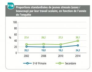 Evolution du stress scolaire. Cliquer pour agrandir. Tous les graphiques sont issus du rapport 2014 du SIPES.