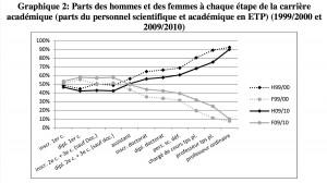 Evolution des carrières académiques en Belgique francophone.  Cliquer pour agrandir