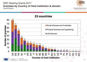 ERC Starting Grants 2017, répartition par pays. (Source: ERC).