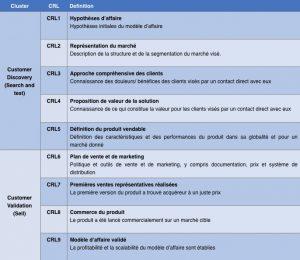 Les 9 degrés de l'échelle CRL de MatMaX. © WSL (Cliquer pour agrandir)