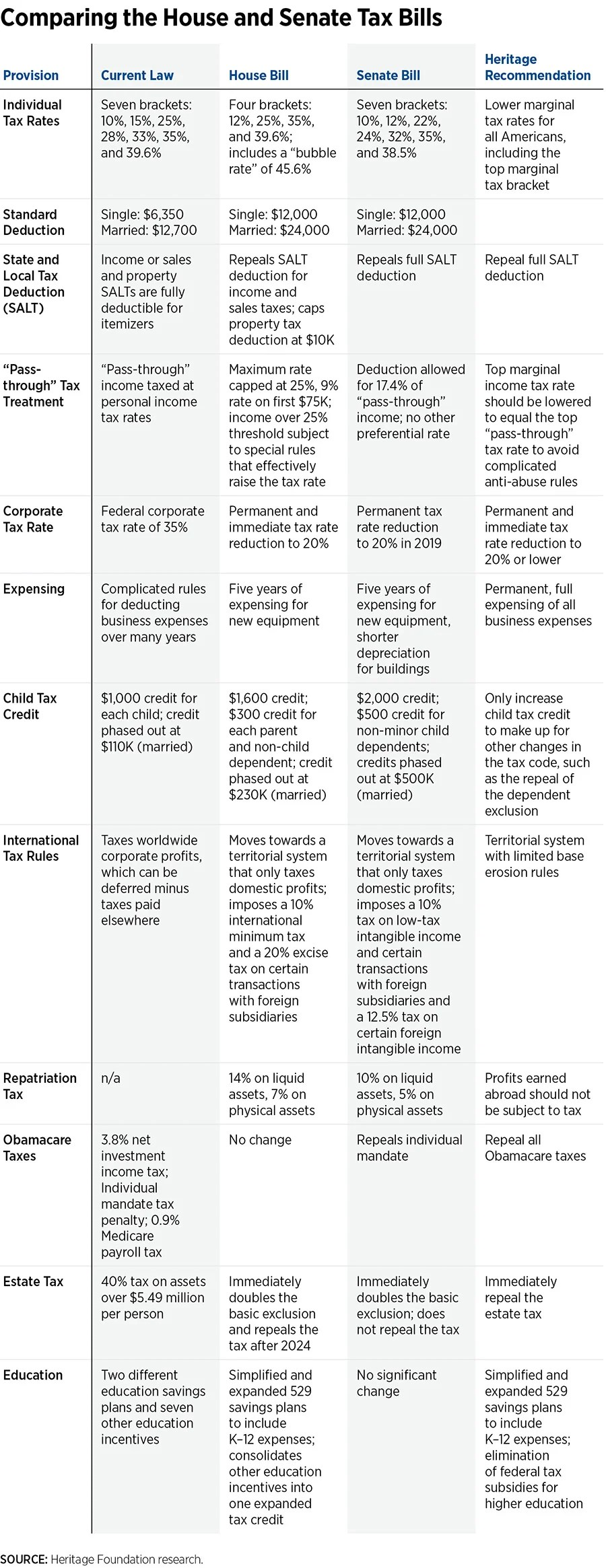 In 1 Chart, the Differences Between the House and Senate Tax Reform Bills