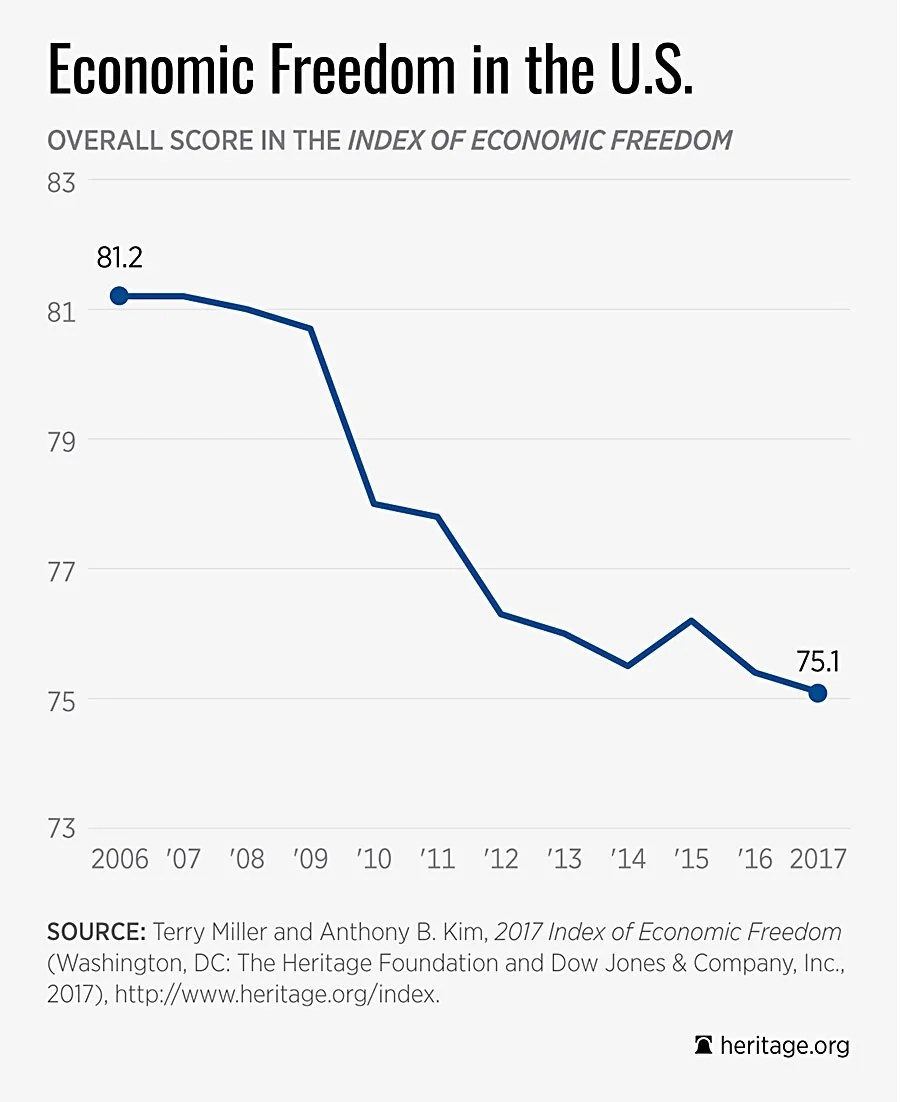 Image result for 2017 Index of economic freedom ranking of United states