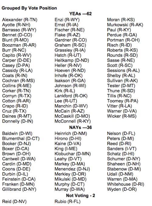 U.S. Senate  Roll Call Vote