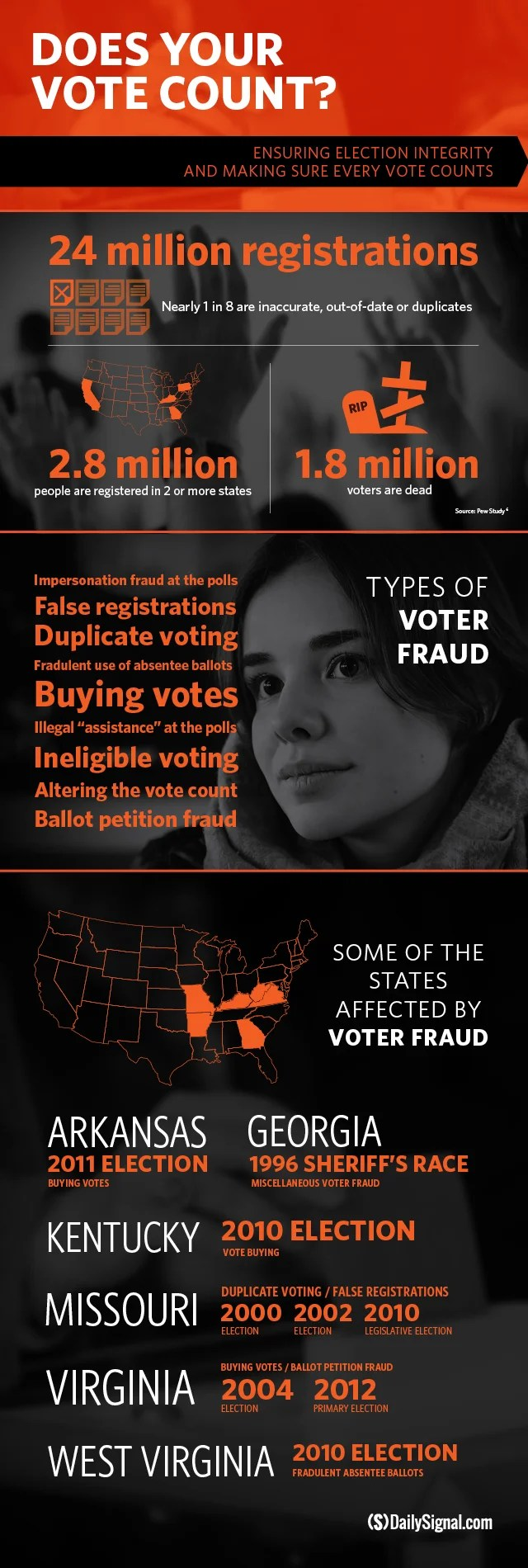 Infographic by Joe Rusenko of The Heritage Foundation.
