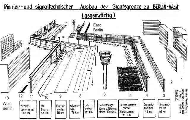 the system of berlin wall history of berlin wall
