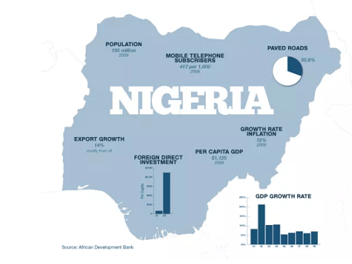 Top 10 problems facing Nigeria Economy and possible solutions