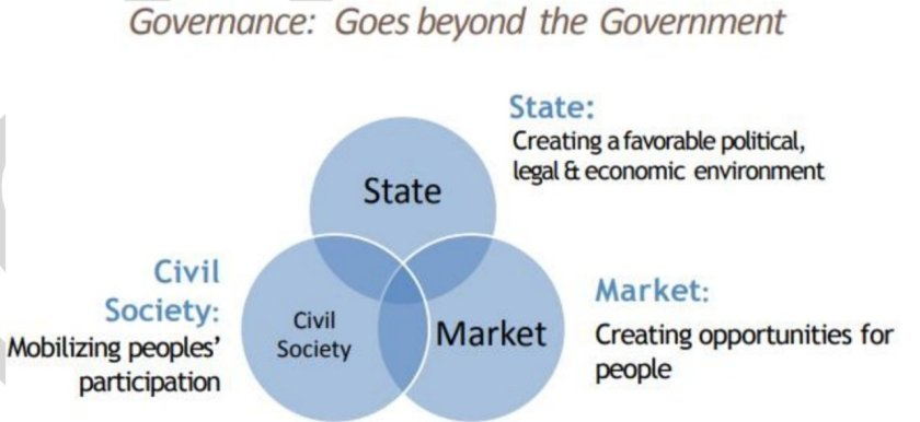 State, Market and Civil Society : Governance