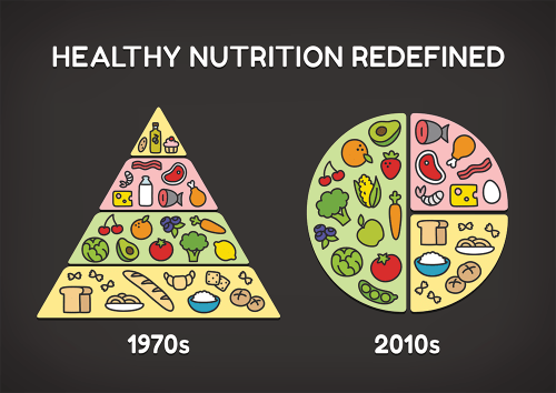healthy nutrition redefined food pyramid vs healthy eating plate, nutrition recommendations infographic