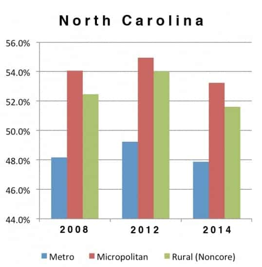 North Carolina's metro and nonmetro voters split on their Senate preferences, the only state in our small study to do so. Note that the scale on this chart starts at 44%, not zero, so the differences are exaggerated.