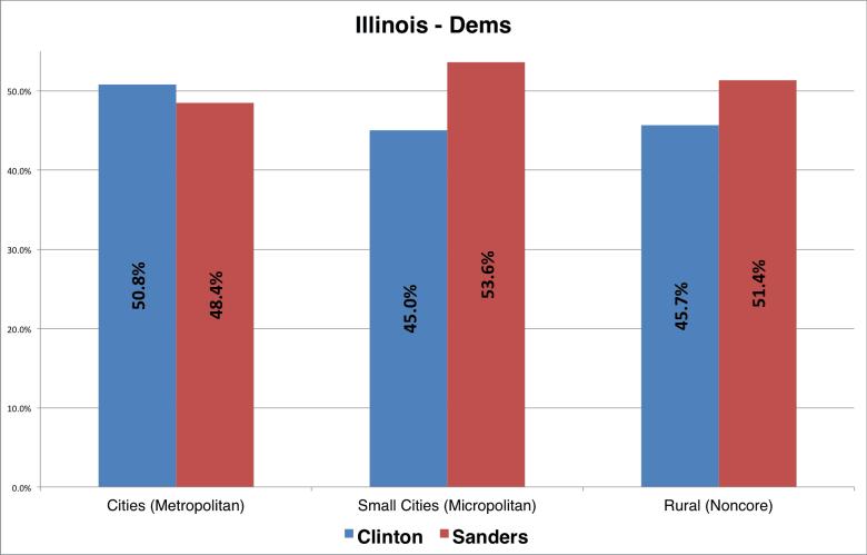 Illinois_Dems