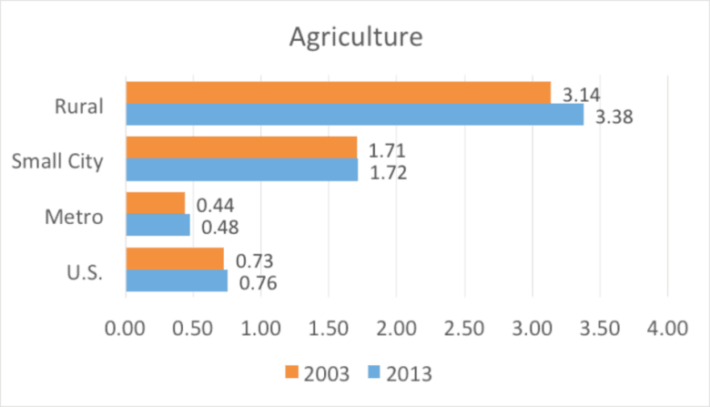 Figure 1. Agriculture nonemployer establishments per 1,000 residents by county type.