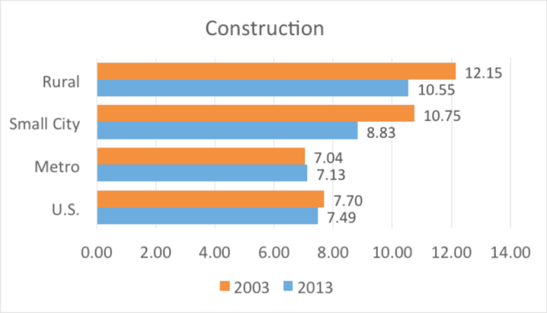 Figure 3. Construction nonemployer establishments per 1,000 residents by county type
