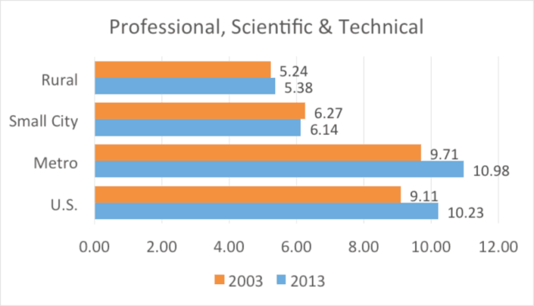 Figure 5. Professional, Scientific, and Technical nonemployer establishments per 1,000 residents by county type
