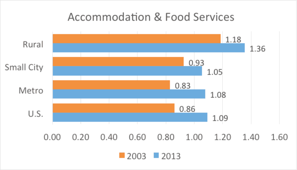 Figure 7. Accommodation and food services nonemployer establishments per 1,000 residents by county type
